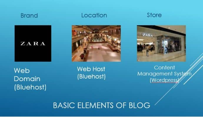 Easy-to-understand-basic-elements-of-a-blog-690x400 Help me understand blog talk!!!
